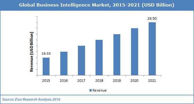 Global Business Intelligence Market