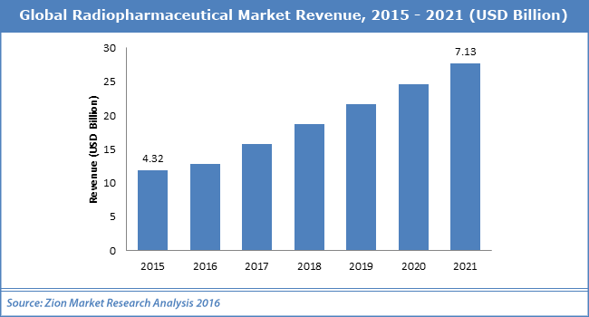 radiopharmaceutical market