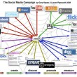 ZZP-ers snappen het nut van social media, nu organisaties nog.