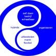 Hybride organiseren: De mix tussen zelf doen en uitbesteden.