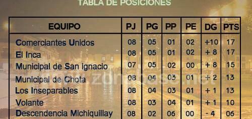Fecha 9 Liga Superior de Cajamarca