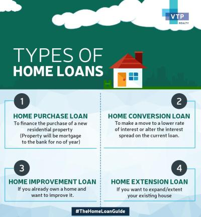 4 Types of Home Loans in India - Zricks.com