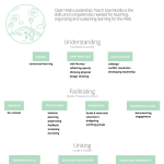 openweb-leadership