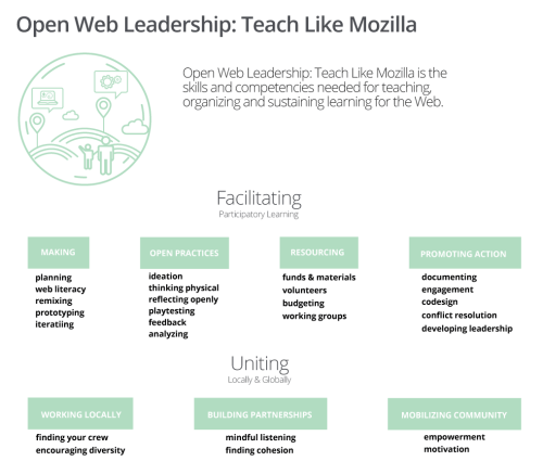 Open Web Leadership Map