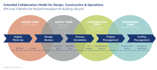 Extended Collaboration Model for Design, Construction, and Operations