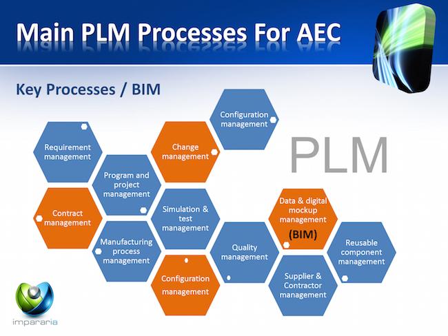 PLM to AEC
