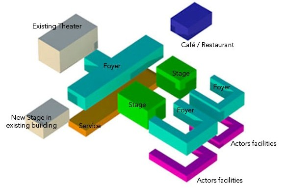 Theater layout