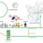 Mobility diagram