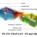 Program-Distribution-Diagram