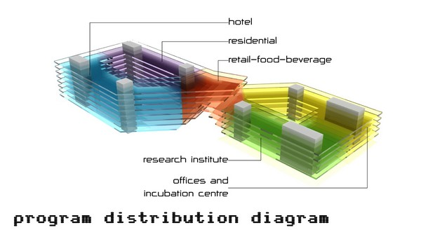 Program-Distribution-Diagram