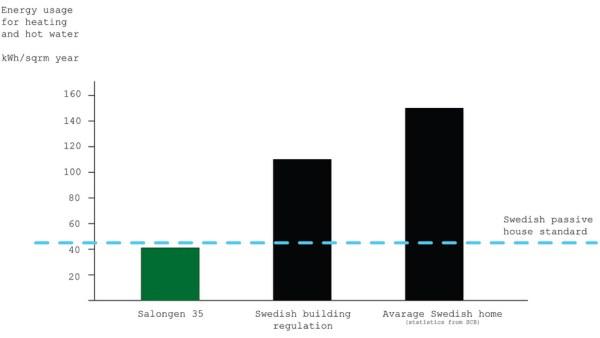 Energy Usage Salongen 35