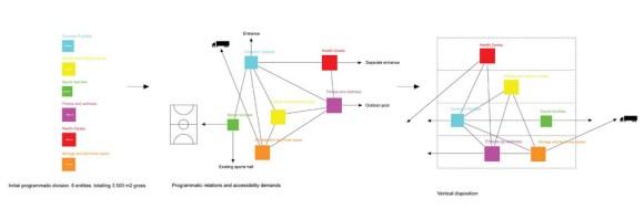 Programmatic analysis