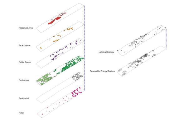 Masterplan Layers Diagram