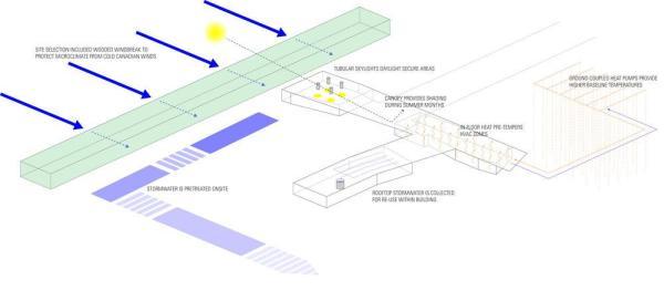 Sustainability Diagram,Image Courtesy © Snow Kreilich Architects