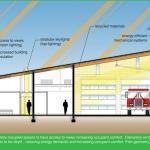 The Daylight SECTION, Image Courtesy © LEA Architects
