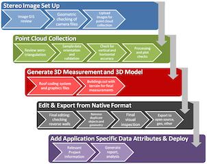 CyberCity 3D Workflow