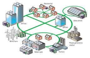 The ETAP Microgrid