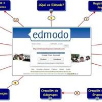 Aulas Virtuales:Edmodo y Moodle