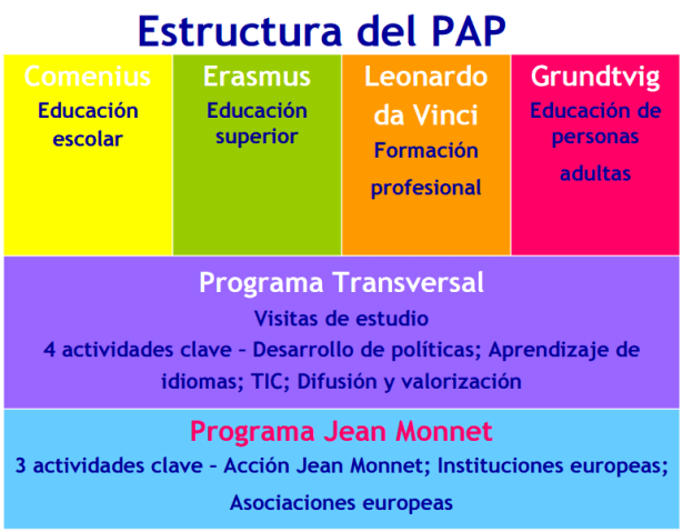 Estructura_del_PAP