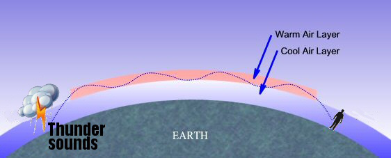 atmospheric_sound_ducting