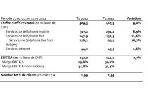 Les résultats de Sunrise sur le premier trimestre 2012.