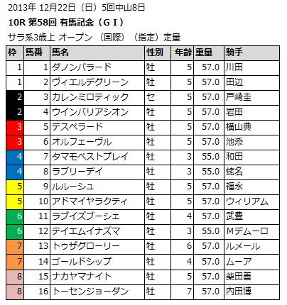 2013,有馬記念,枠順