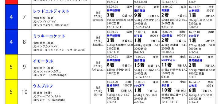 菊花賞2016,馬柱