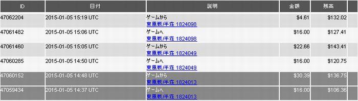 20150105_DORA麻雀収支表