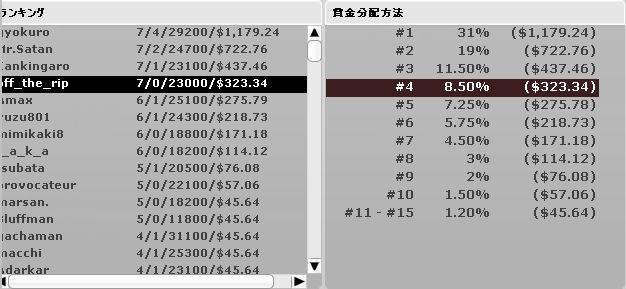 国士無双牌_7ゲーム目_結果