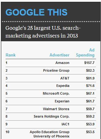 2019年はAmazon自身が広告媒体としてのし上がり、 Google、FBとAmazonの3強になるといわれてます。