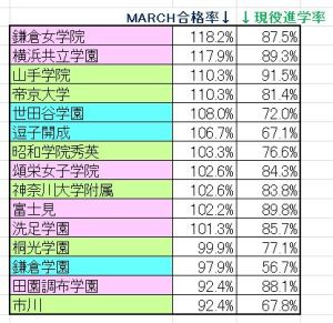 march_top15%e7%8f%be%e5%bd%b9%e7%8e%87