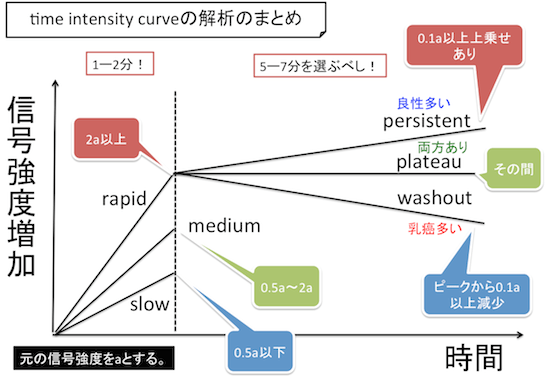 time intensity curve