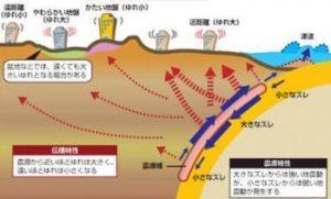 NHKスペシャルの再放送!地盤リスクの脅威に迫る!