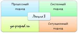 Подходы к управлению лекция 3
