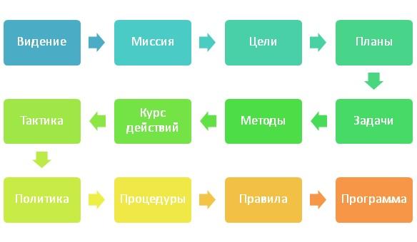 Иерархия целей и планов ya-prepod.ru