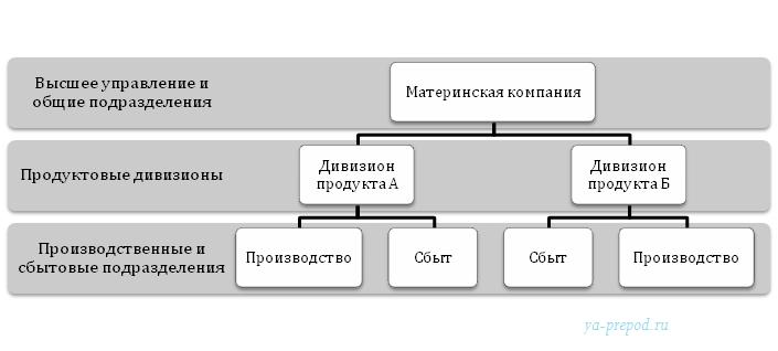 Дивизиональная структура продуктовая пример