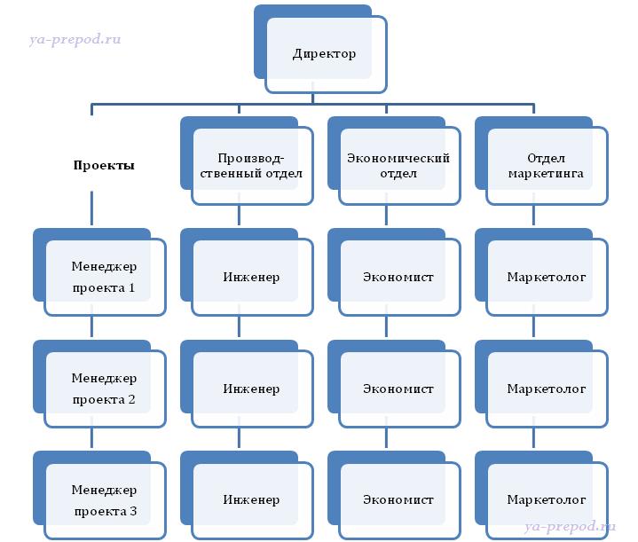 Матричная структура Лекция 7 часть 5 Пример матричной структуры