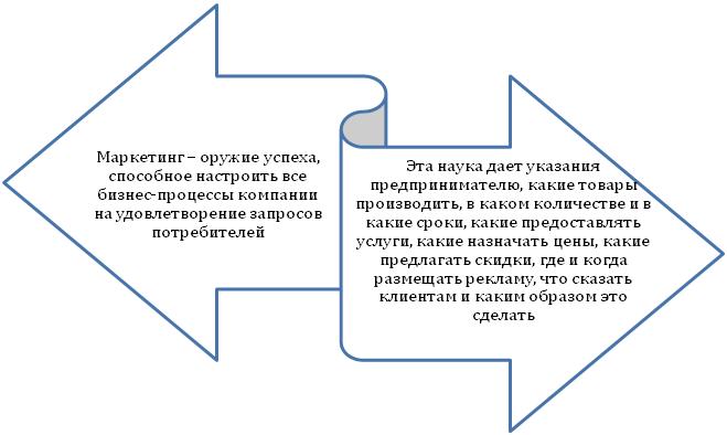 Определение маркетинга для бизнеса