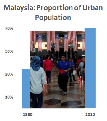 The proportion of Malaysia's urban population increased from 34% in 1980 to 71% in 2010