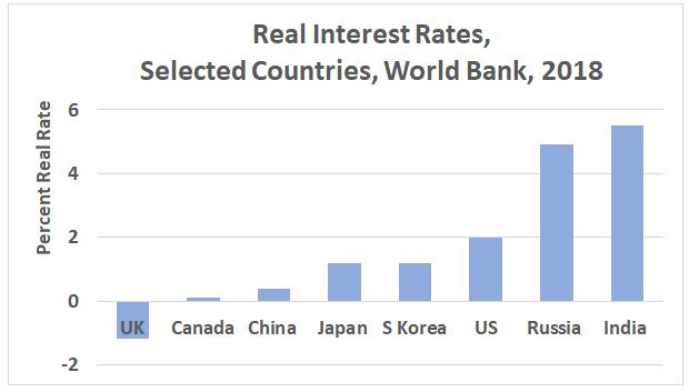 Bar graph showing World Bank real interest rates 2018