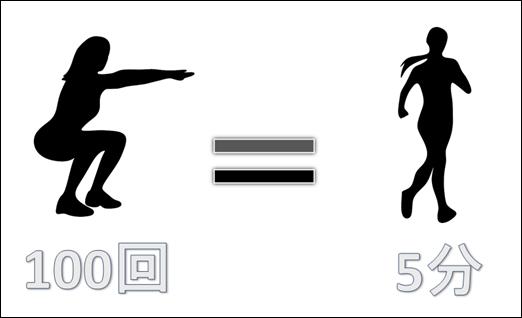 ジョギング5分=スクワット100回
