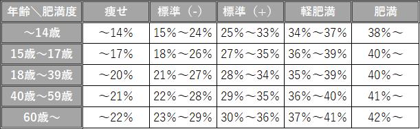 女性の年齢ごとの平均体脂肪率を記した表