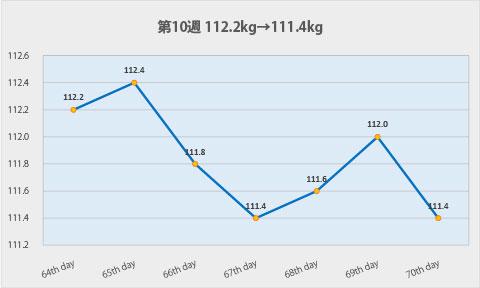 ダイエット第10週のグラフ
