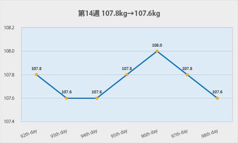 ダイエット第14週のグラフ