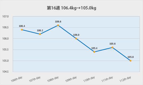 ダイエット第16週のグラフ