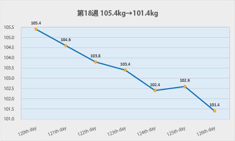 ダイエット第18週のグラフ