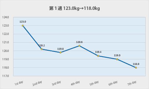 ダイエット第1週のグラフ