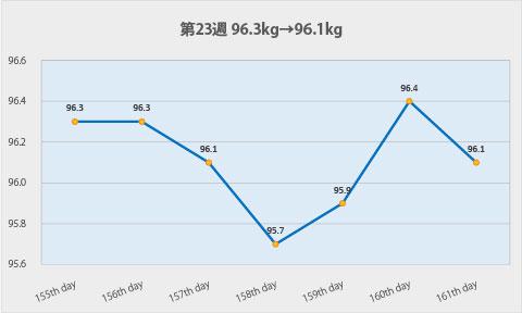ダイエット第23週のグラフ