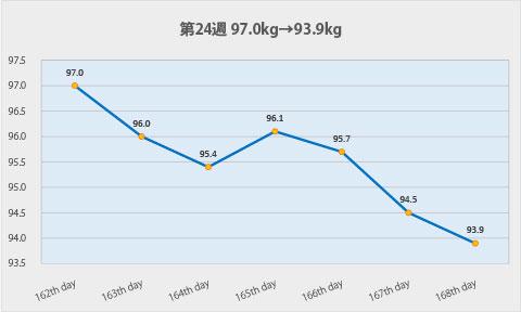 ダイエット第24週のグラフ