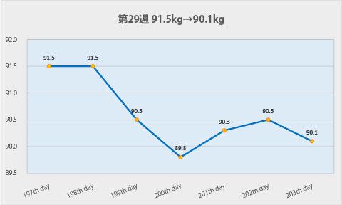 ダイエット第29週のグラフ
